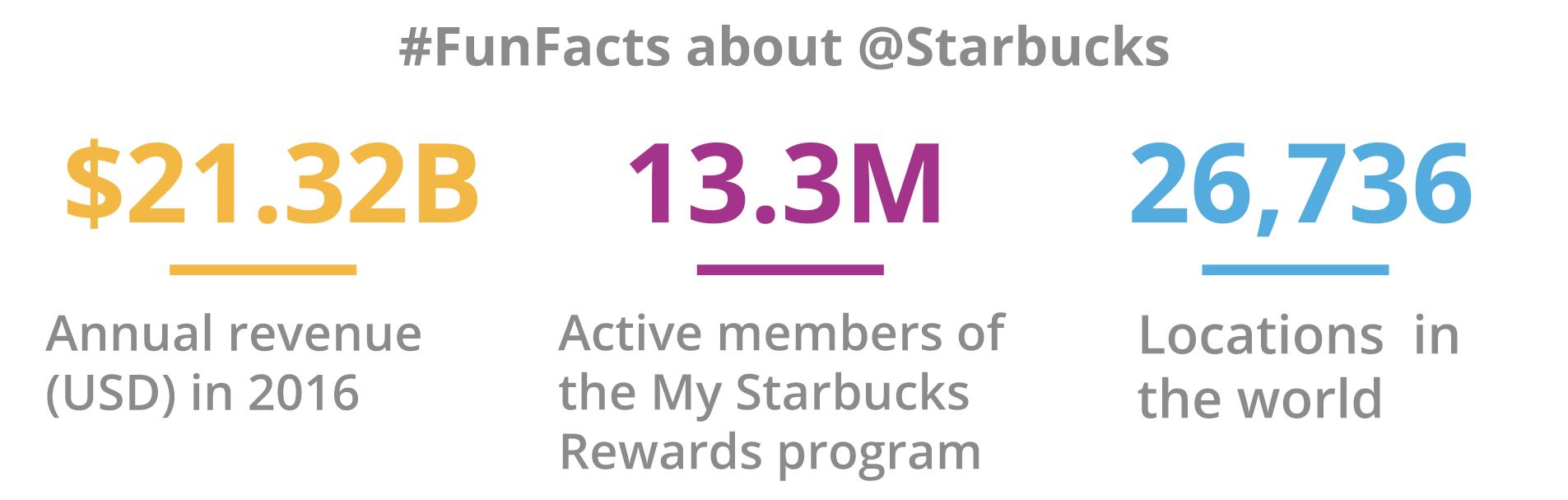 Starbucks stats